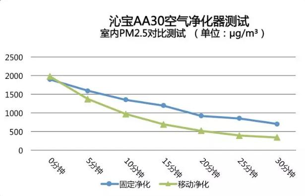 空气净化对比图